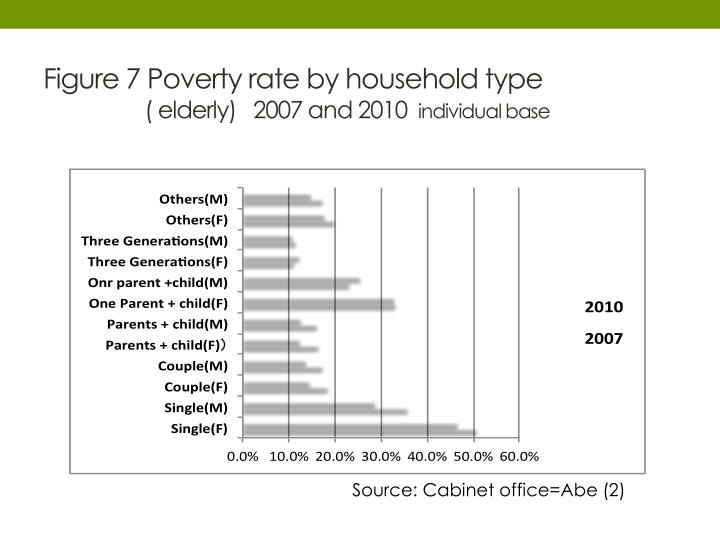Figure 7 Poverty rate by household type