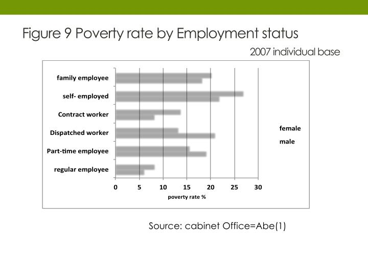 Figure 9 Poverty rate by Employment status