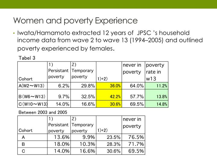 Women and poverty Experience
