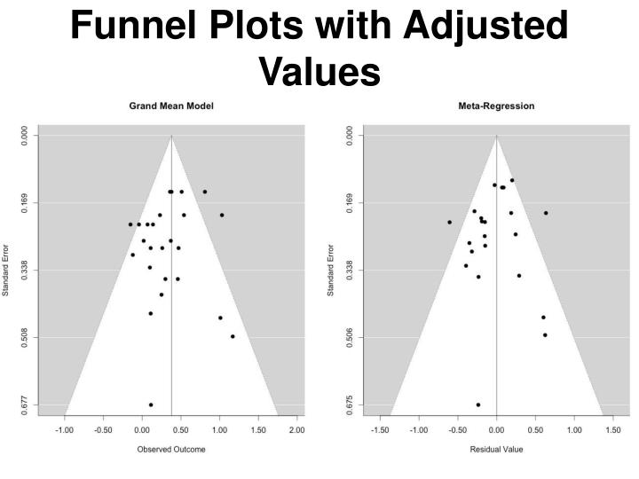 Funnel Plots with Adjusted Values
