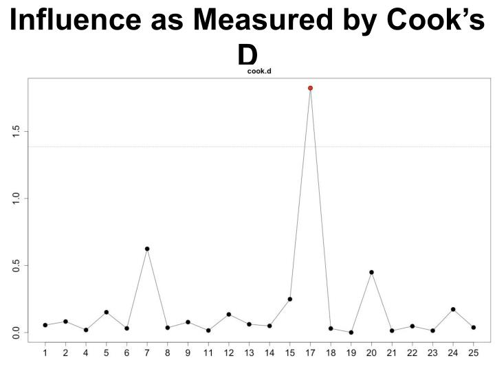 Influence as Measured by Cook's D