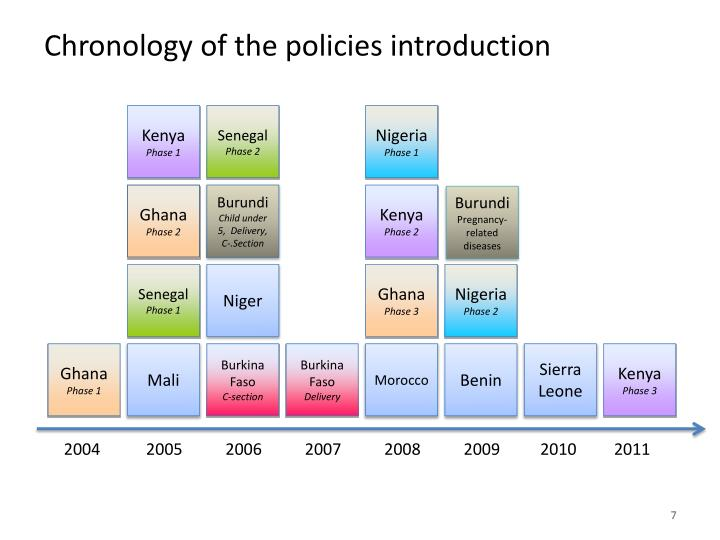 Chronology of the policies introduction