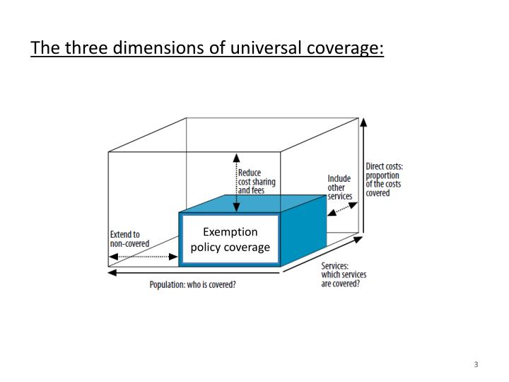 The three dimensions of universal coverage