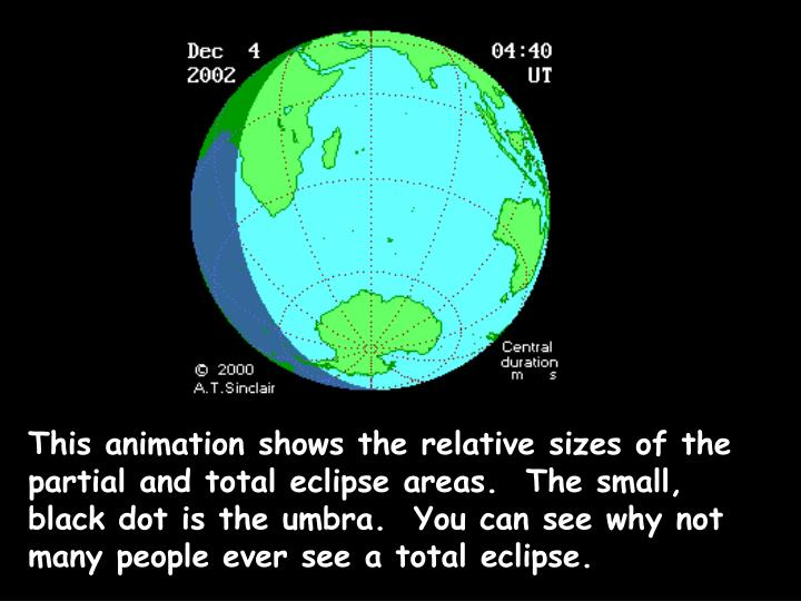 This animation shows the relative sizes of the partial and total eclipse areas.  The small, black dot is the umbra.  You can see why not many people ever see a total eclipse.