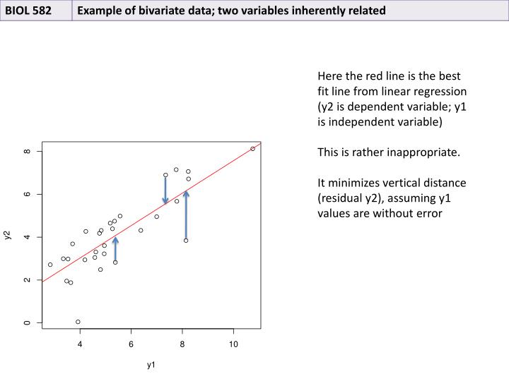 Here the red line is the best fit line from linear regression (y2 is dependent variable; y1 is independent variable)
