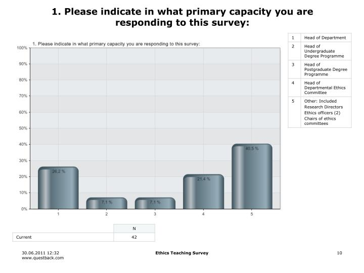 1. Please indicate in what primary capacity you are responding to this survey: