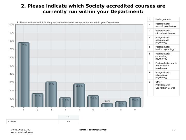 2. Please indicate which Society accredited courses are currently run within your Department: