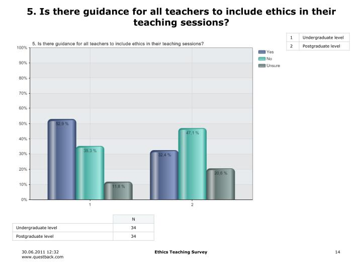 5. Is there guidance for all teachers to include ethics in their teaching sessions?