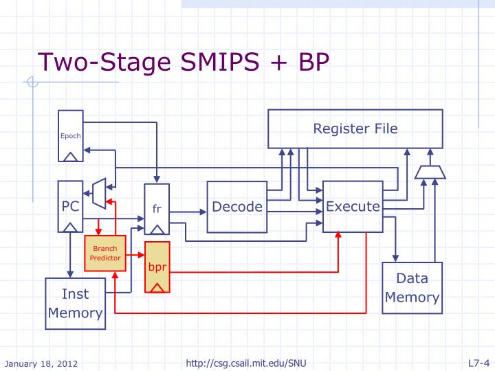 Two-Stage SMIPS