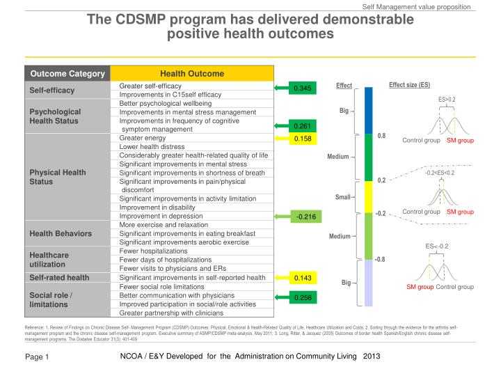 The cdsmp program has delivered demonstrable positive health outcomes
