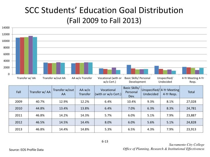 Scc students education goal distribution fall 2009 to fall 2013