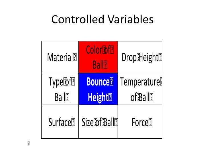 Controlled Variables