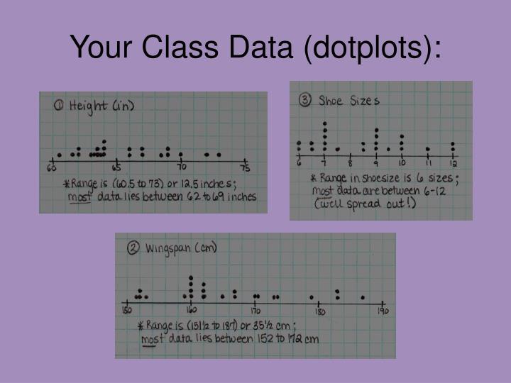 Your class data dotplots