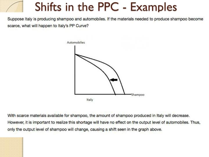Shifts in the PPC - Examples