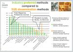 industry preferred methods compared to sue dissemination methods