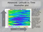 advanced latitude vs time hovm ller plot