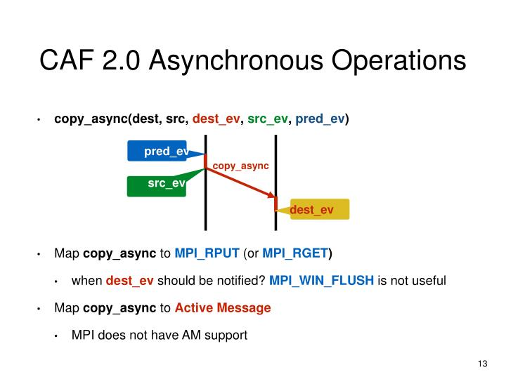 CAF 2.0 Asynchronous Operations