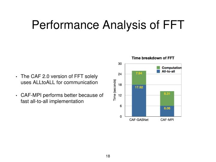 Performance Analysis of FFT