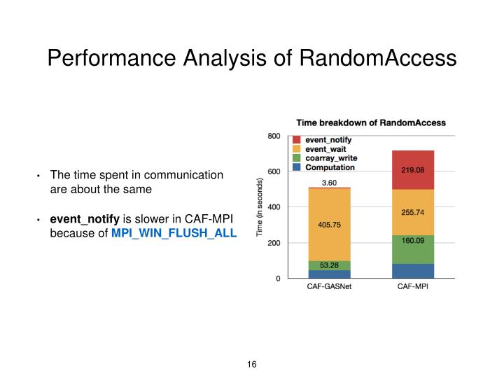 Performance Analysis of RandomAccess