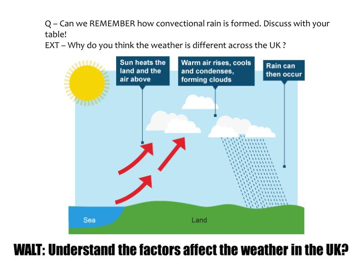 Q – Can we REMEMBER how convectional rain is formed. Discuss with your table!
