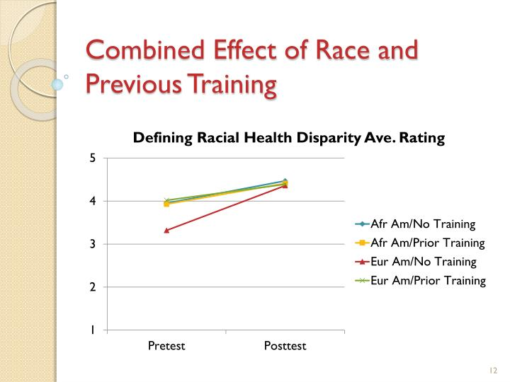 Combined Effect of Race and Previous Training