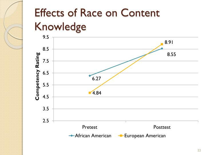 Effects of Race on Content Knowledge
