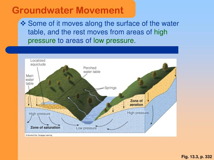 Groundwater Movement