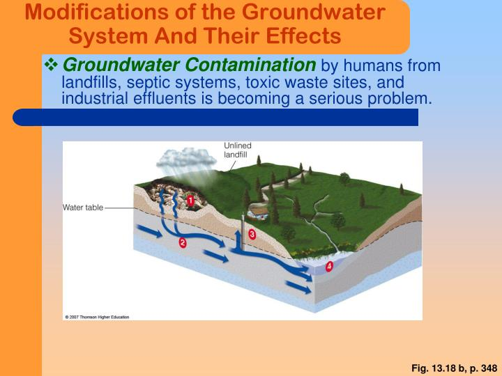 Modifications of the Groundwater System And Their Effects