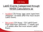 labid events categorized through nhsn calculations as