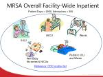 mrsa overall facility wide inpatient