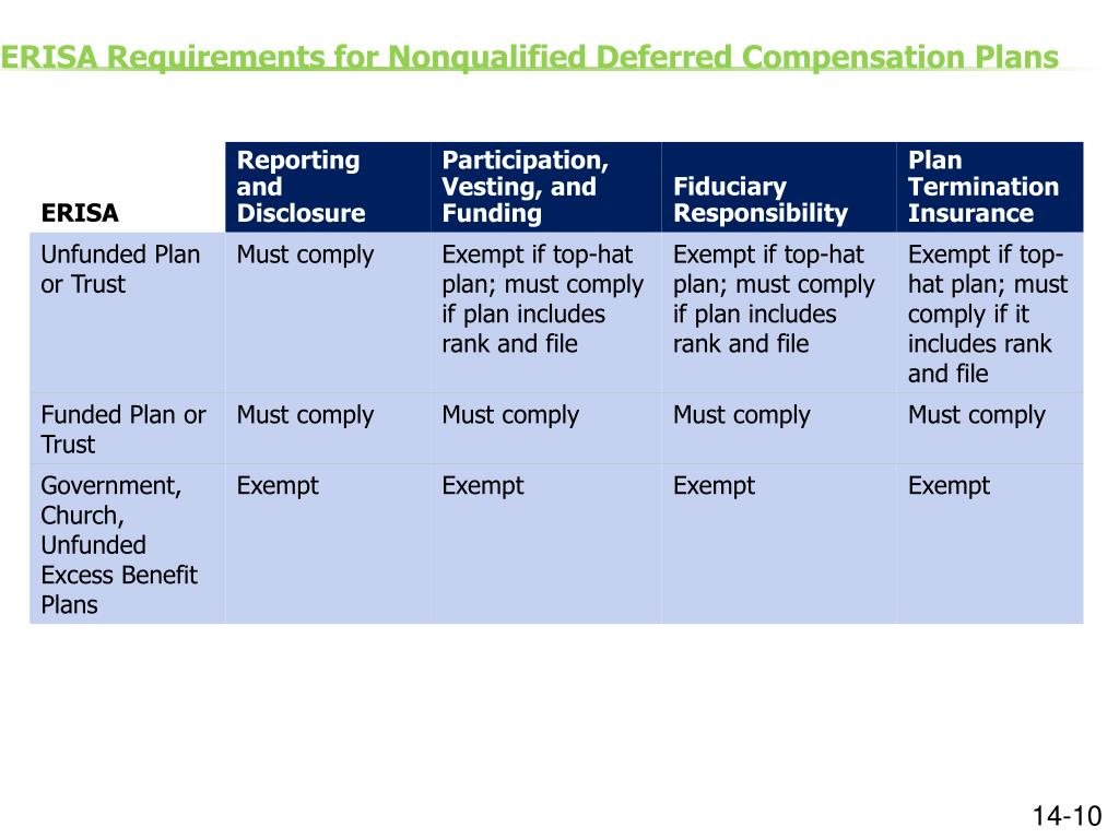 Ppt Session 14 Fundamentals Of Deferred Compensation Powerpoint Presentation Id 2608531