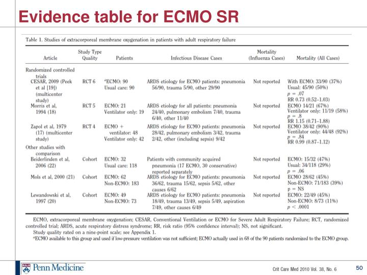 Evidence table for ECMO SR