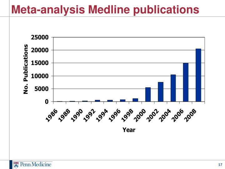 Meta-analysis Medline publications