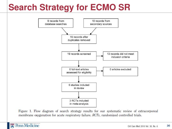 Search Strategy for ECMO SR
