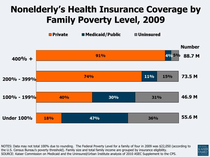 u s federal poverty threshold an imprecise