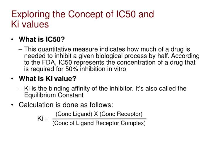Exploring the Concept of IC50 and