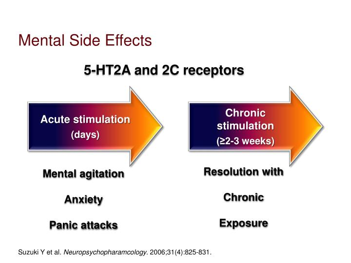 Mental Side Effects