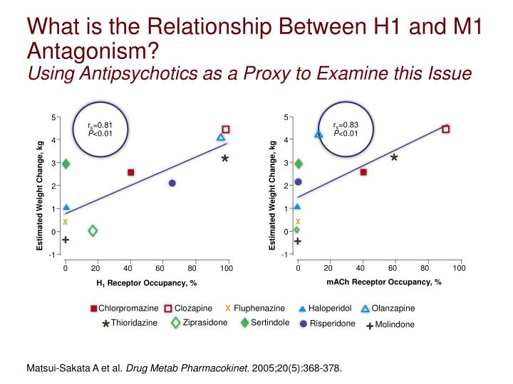 What is the Relationship Between H1 and M1 Antagonism?