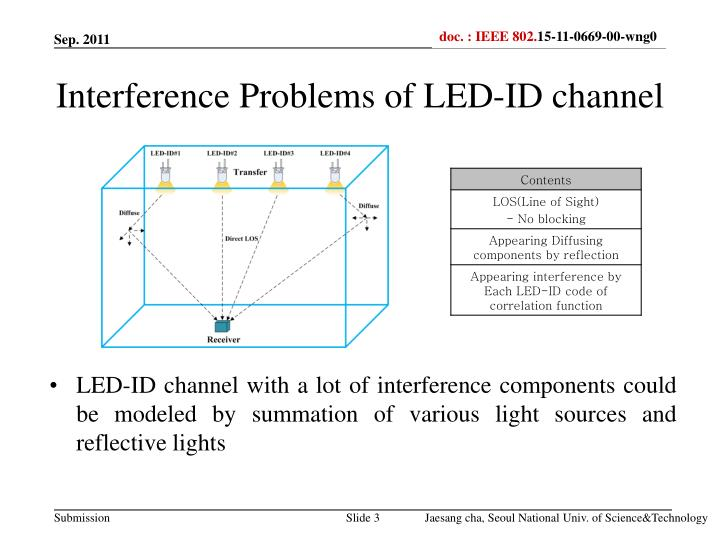 Interference problems of led id channel