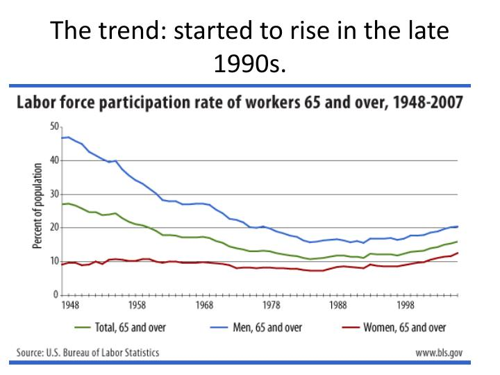 The trend: started to rise in the late 1990s.
