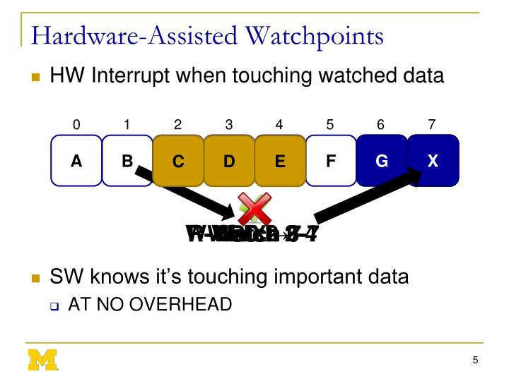 Hardware-Assisted Watchpoints