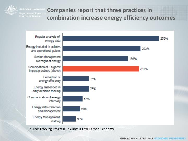 Companies report that three practices in combination increase energy efficiency outcomes
