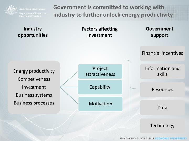 Government is committed to working with industry to further unlock energy productivity