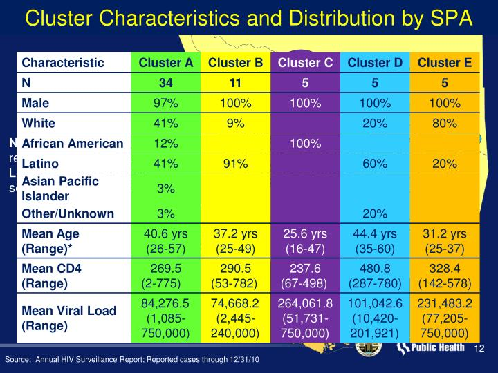 Cluster Characteristics and Distribution by SPA