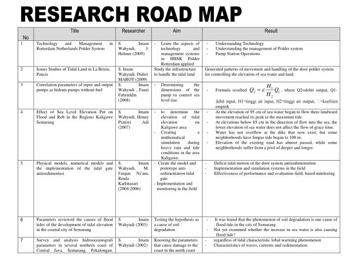 RESEARCH ROAD MAP