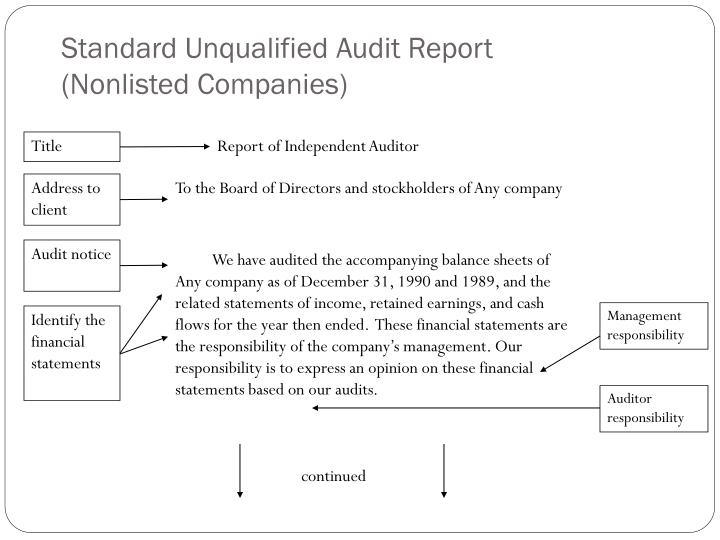 unqualified audit report