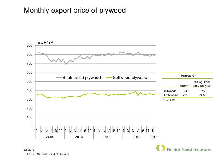 monthly export price of plywood n.