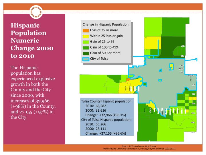 Hispanic Population Numeric Change 2000 to 2010