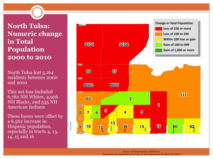 North Tulsa:  Numeric change in Total Population  2000 to 2010