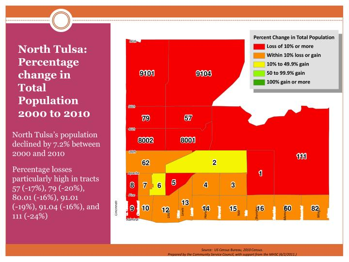 North Tulsa:  Percentage change in Total Population  2000 to 2010